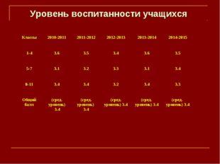 Уровень воспитанности учащихся Классы2010-20112011-20122012-20132013-2014