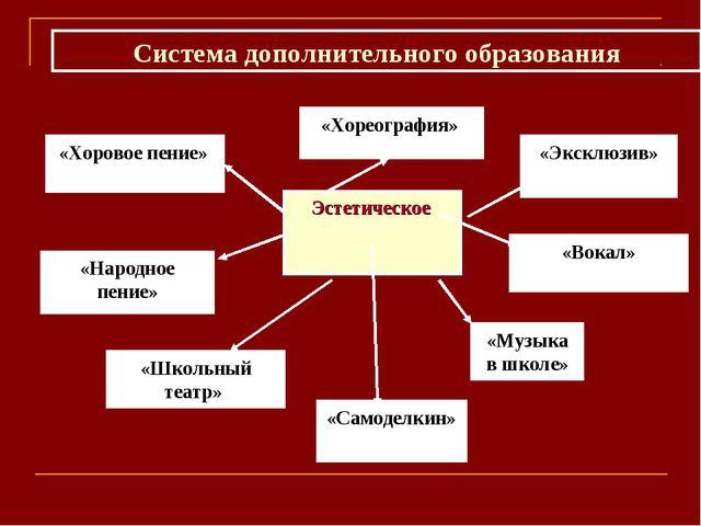 Эстетическое «Эксклюзив» «Хоровое пение» «Вокал» «Народное пение» Система доп...