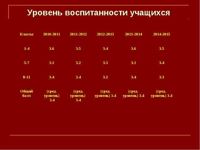 Уровень воспитанности учащихся Классы2010-20112011-20122012-20132013-2014...
