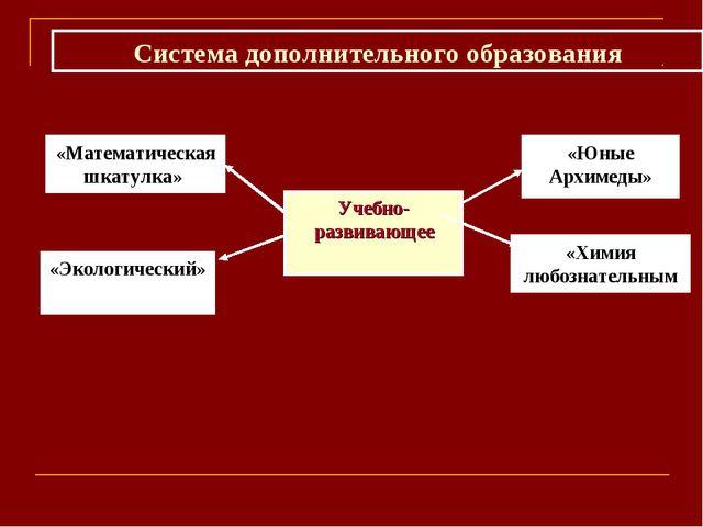 Учебно-развивающее «Юные Архимеды» «Математическая шкатулка» «Химия любознате...