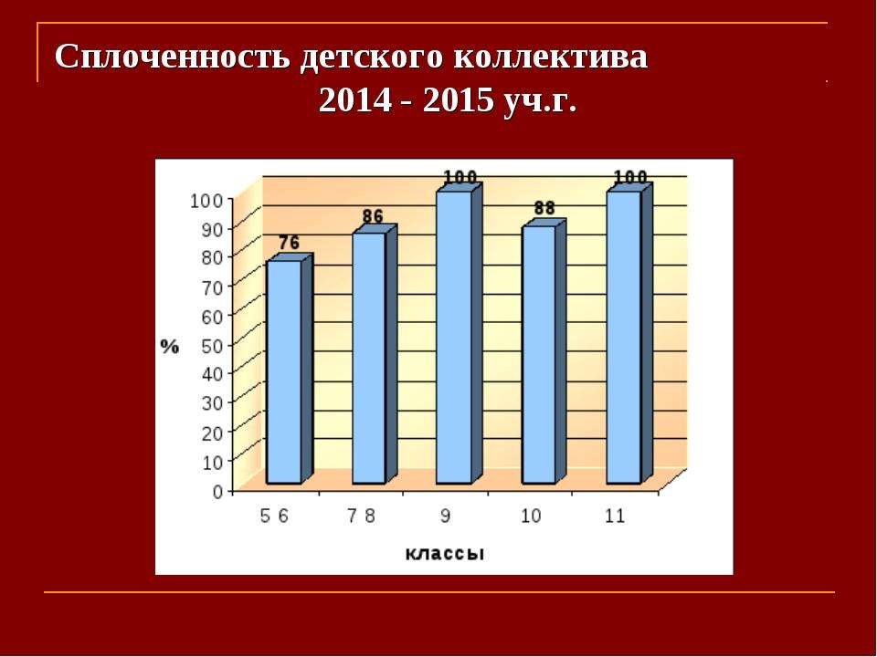 Сплоченность детского коллектива 2014 - 2015 уч.г.