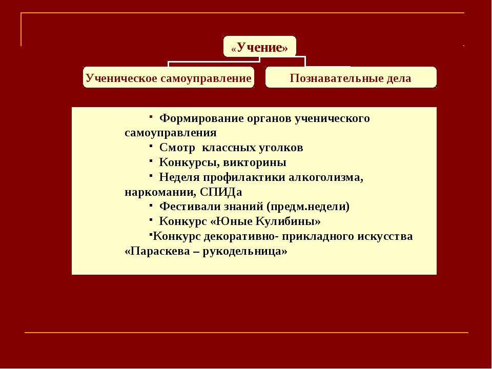 Формирование органов ученического самоуправления Смотр классных уголков Конк...