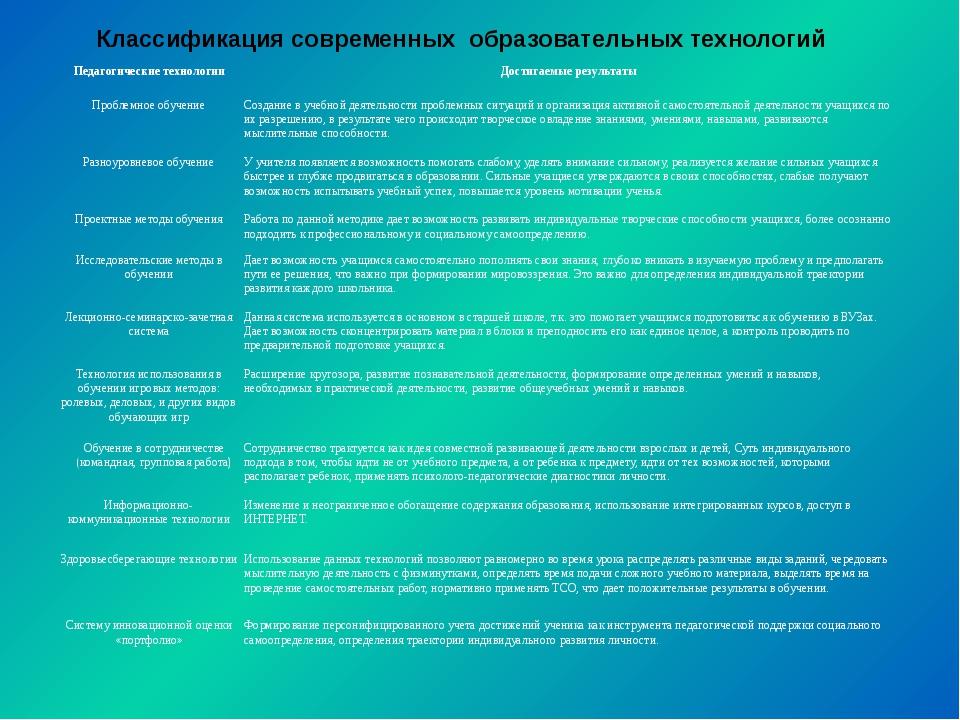 Классификация современных образовательных технологий Педагогические технолог...