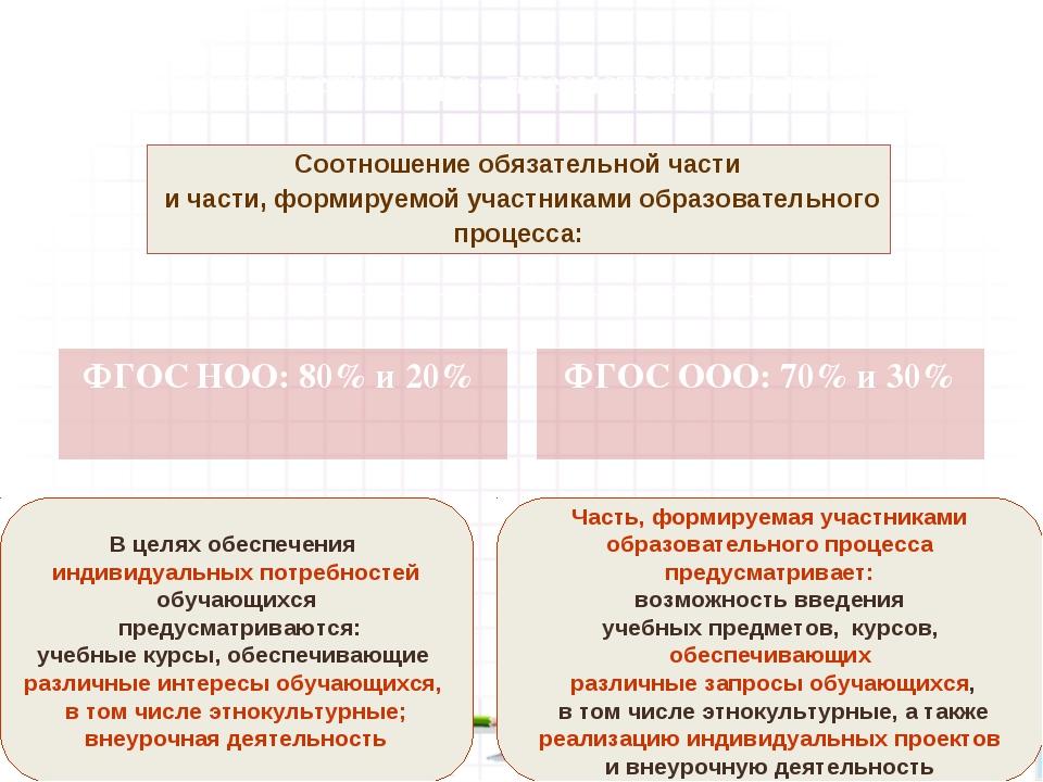 Требования к структуре – преемственность и развитие ФГОС НОО: 80% и 20% ФГОС...