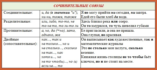 http://grammatika-rus.ru/wp-content/uploads/2014/10/sochinit.soyuzy.jpg