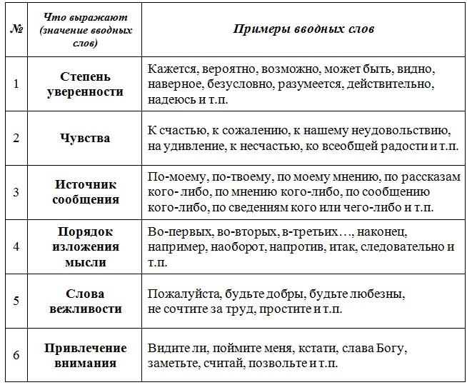 http://21vu.ru/sites/default/files/_pu/2015/02/vvodnye_slova.jpg