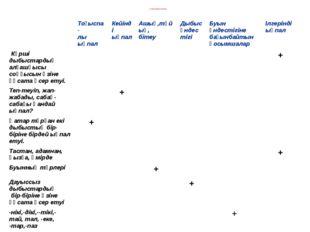 Үй тапсырмасын тексеру Тоғыспа- лыықпал Кейінді ықпал Ашық,тұйық, бітеу Дыбыс