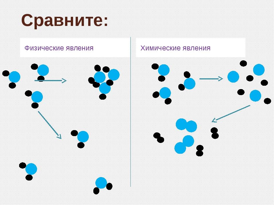 Сравните: Физические явления Химические явления