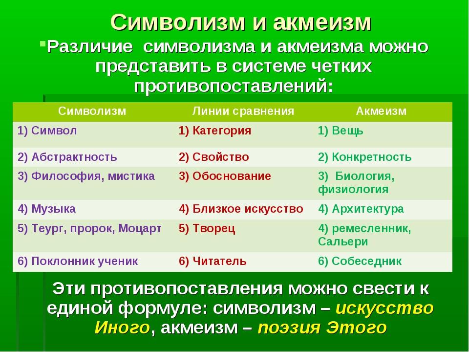 Символизм и акмеизм Различие символизма и акмеизма можно представить в систем...