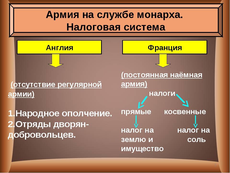 (отсутствие регулярной армии) Народное ополчение. Отряды дворян-добровольцев...