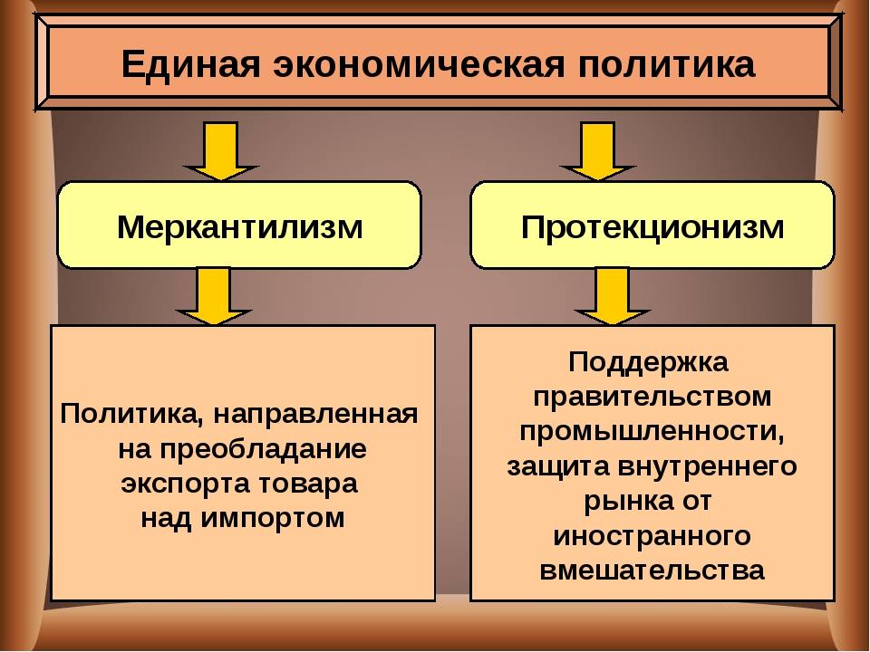 Единая экономическая политика Меркантилизм Протекционизм Политика, направленн...