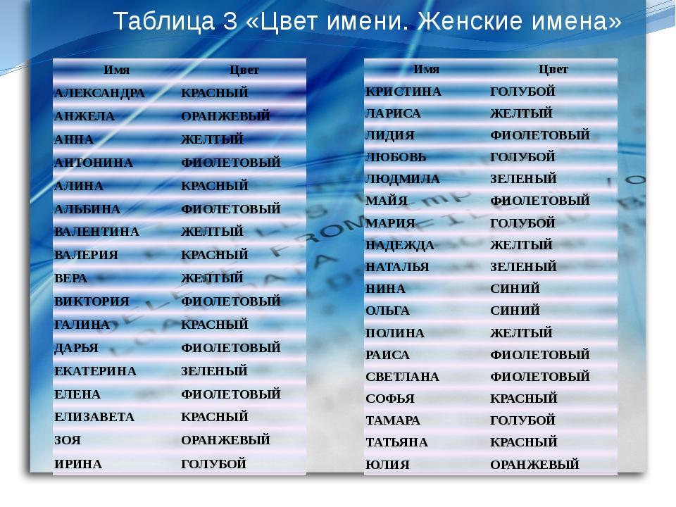 еду: казахское мужское имя т телефоны, часы работы