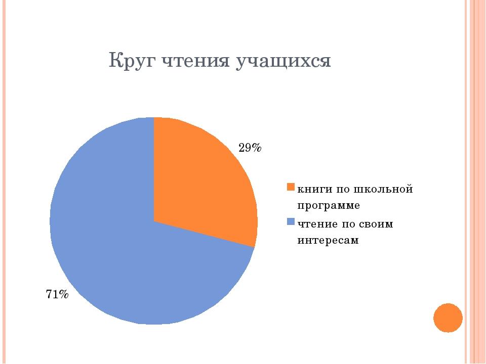 Круг чтения учащихся