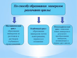 По способу образования минералов различают циклы: Магматический цикл- образов