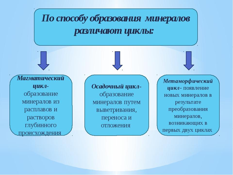 По способу образования минералов различают циклы: Магматический цикл- образов...