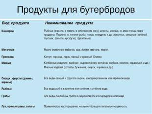 Продукты для бутербродов Вид продукта Наименование продукта Консервы Рыбные (