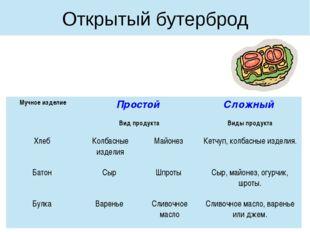 Открытый бутерброд Мучное изделие Простой Сложный Вид продукта Виды продукта