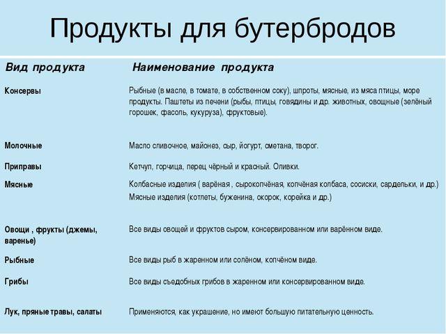 Продукты для бутербродов Вид продукта Наименование продукта Консервы Рыбные (...