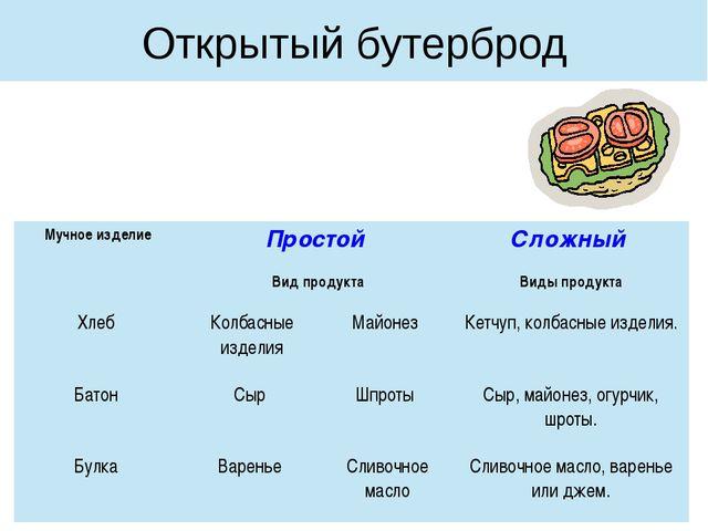 Открытый бутерброд Мучное изделие Простой Сложный Вид продукта Виды продукта...
