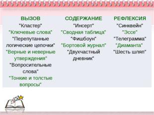 """ВЫЗОВ СОДЕРЖАНИЕ РЕФЛЕКСИЯ """"Кластер"""" """"Ключевые слова"""" """"Перепутанные логически"""