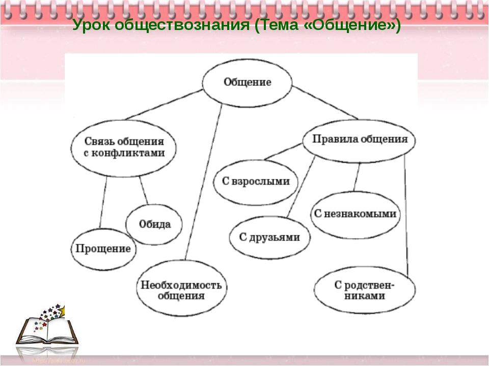 Урок обществознания (Тема «Общение»)