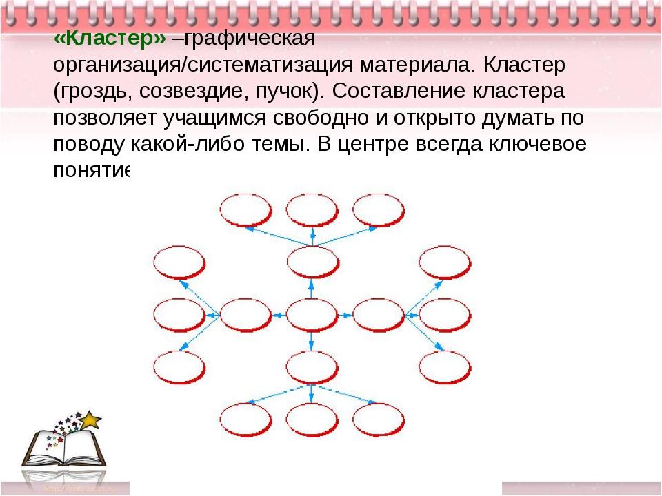 «Кластер» –графическая организация/систематизация материала. Кластер (гроздь...