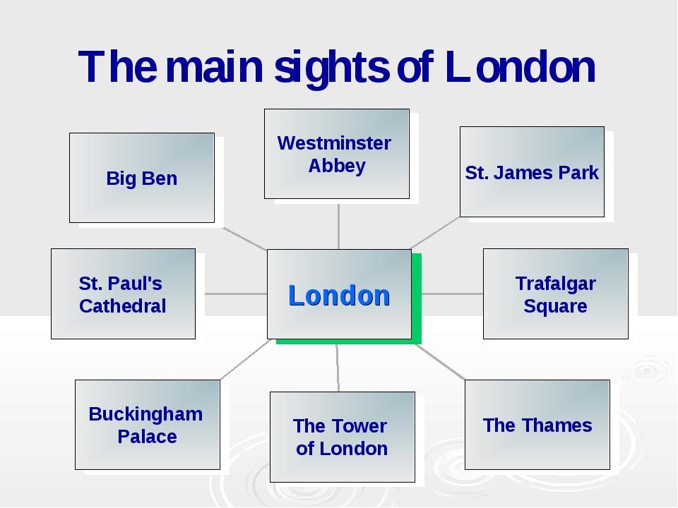 The main sights of London