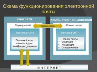 Схема функционирования электронной почты И Н Т Е Р Н Е Т Почтовый ящик клиент