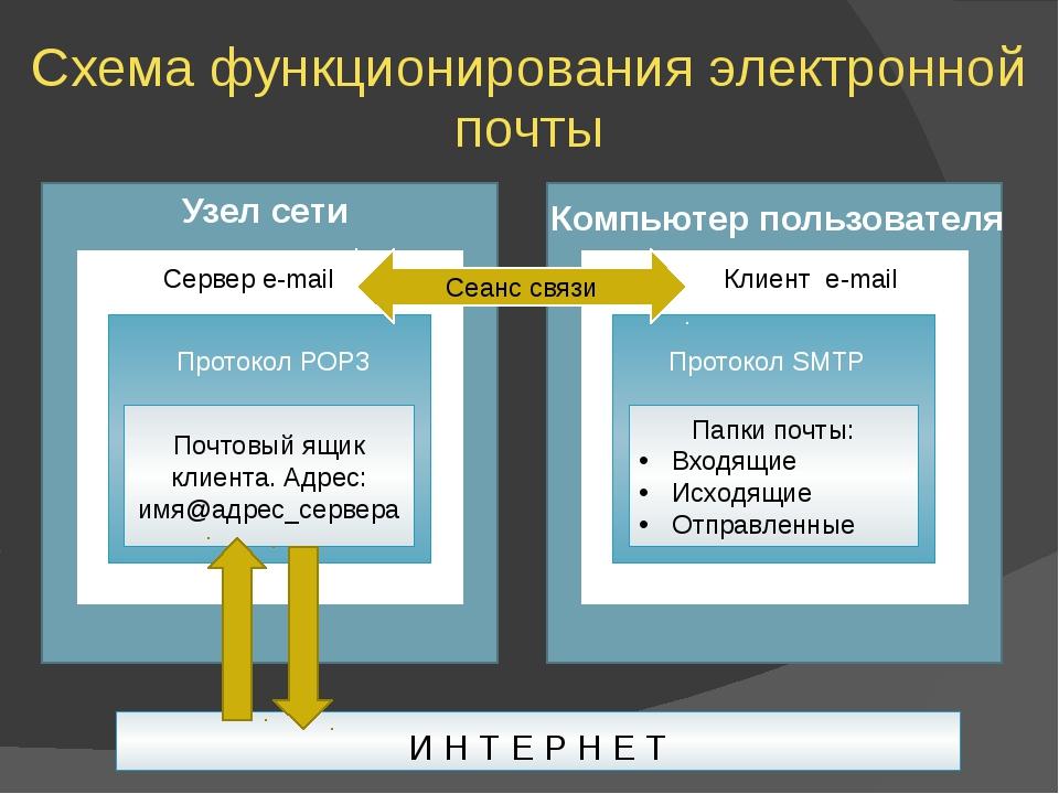 Схема функционирования электронной почты И Н Т Е Р Н Е Т Почтовый ящик клиент...
