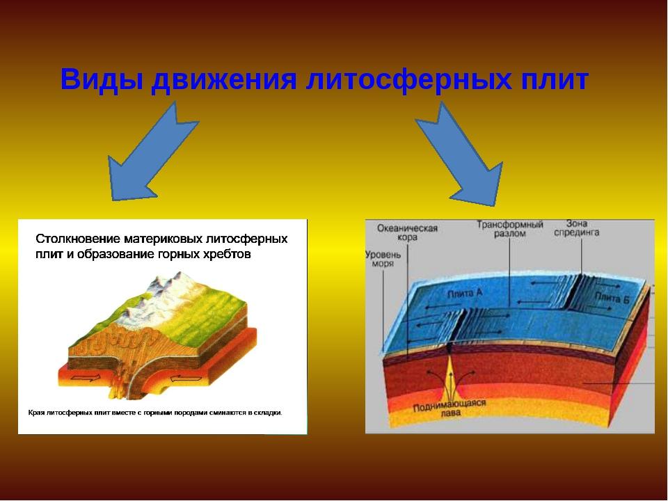 Виды движения литосферных плит