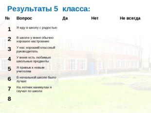 Результаты 5 класса: №ВопросДаНетНе всегда 1Я иду в школу с радостью