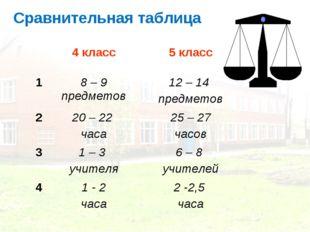 Сравнительная таблица 4 класс5 класс 18 – 9 предметов12 – 14 предметов 2