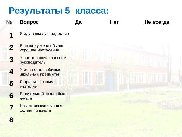 Результаты 5 класса: №ВопросДаНетНе всегда 1Я иду в школу с радостью...