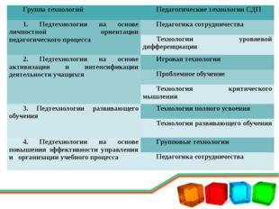 Группа технологий Педагогические технологии СДП 1.Педтехнологиина основе личн