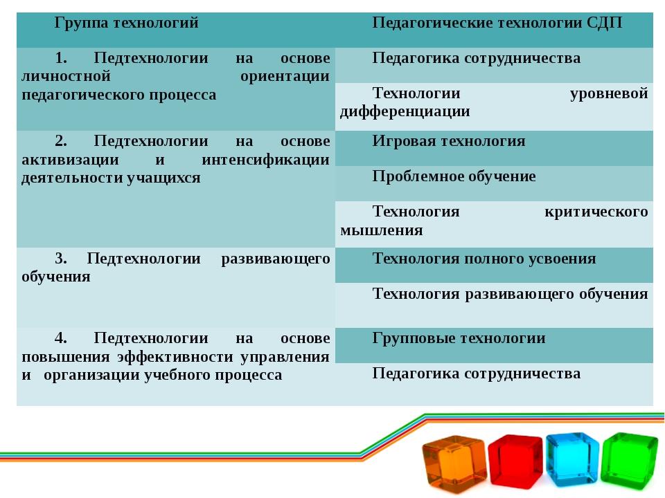 Группа технологий Педагогические технологии СДП 1.Педтехнологиина основе личн...