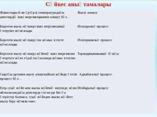 Сәйкес анықтамалары Жанастырылғанәртүрлітемпературадағыденелердіңішкіэнергия