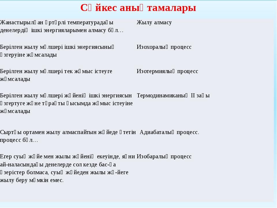 Сәйкес анықтамалары Жанастырылғанәртүрлітемпературадағыденелердіңішкіэнергия...