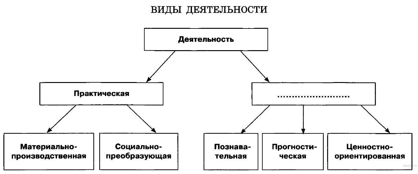 Контрольная работа по обществознанию для класса Тема  1 hello html m1ac52e3f png