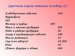 Суточная норма питания человека (г) Хлебобулочные изделия 330 Картофель