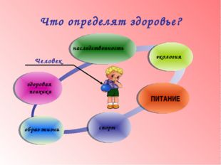 Что определят здоровье? здоровая психика наследственность экология ПИТАНИЕ сп