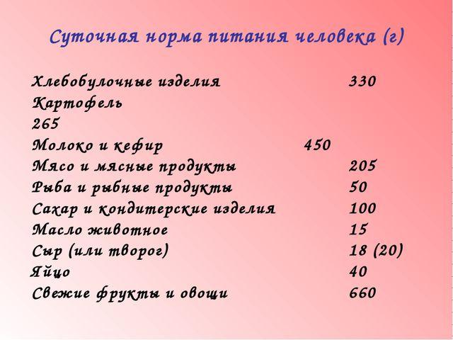 Суточная норма питания человека (г) Хлебобулочные изделия 330 Картофель...