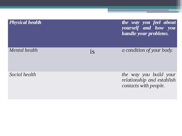 Physical health theway you feel about yourself and how you handle your proble...