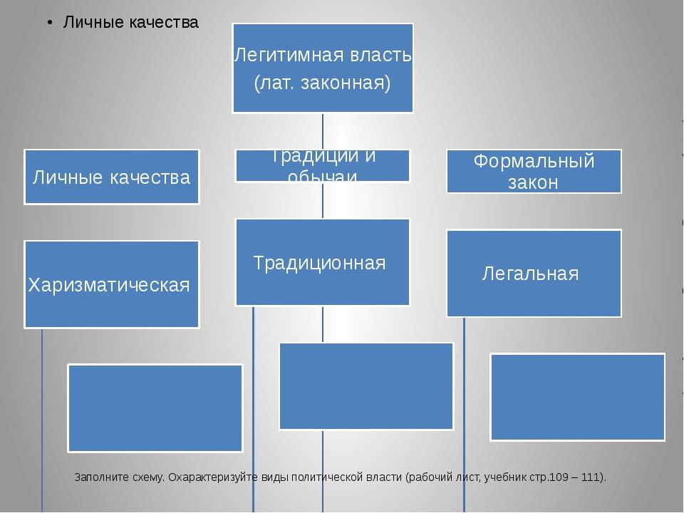 Заполните схему. Охарактеризуйте виды политической власти (рабочий лист, учеб...
