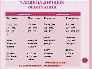 ТАБЛИЦА ЛИЧНЫХ ОКОНЧАНИЙ I спряжениеII спряжение Ед. число Мн. число 1л -у (