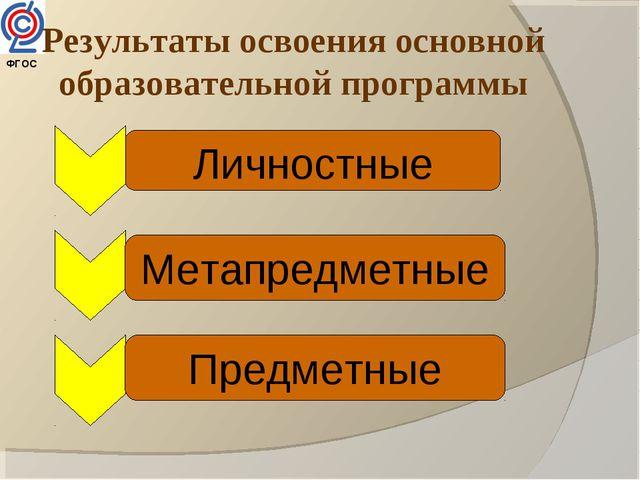 ФГОС Результаты освоения основной образовательной программы Личностные Метапр...