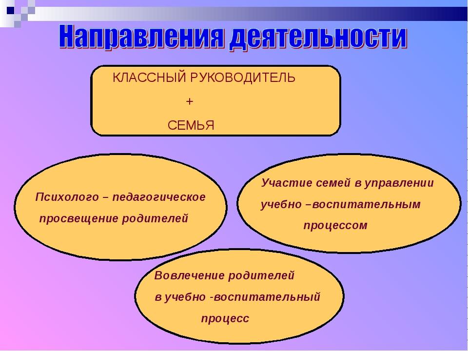 КЛАССНЫЙ РУКОВОДИТЕЛЬ + СЕМЬЯ Психолого – педагогическое просвещение родител...