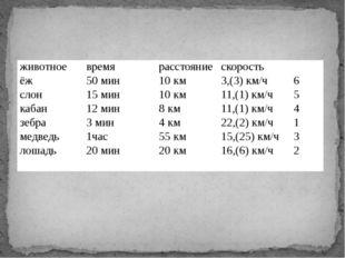 животное время расстояние скорость ёж 50 мин 10 км 3,(3) км/ч 6 слон 15 мин