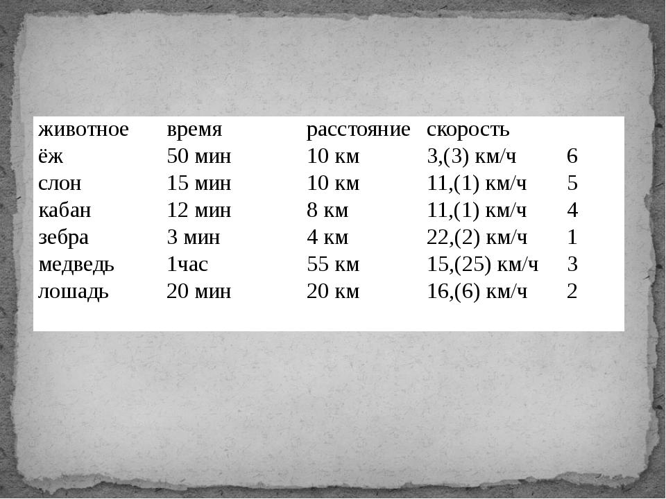 животное время расстояние скорость ёж 50 мин 10 км 3,(3) км/ч 6 слон 15 мин...