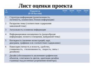 Лист оценки проекта №п/п Параметр (0-10 баллов) Группа 1 Группа 2 Группа 3 Гр