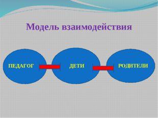 Модель взаимодействия ПЕДАГОГ ДЕТИ РОДИТЕЛИ